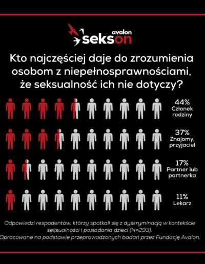 Infografika. Tekst: Kto najczęściej daje dozrozumienia osobom zniepełnosprawnościami, żeseksualność ich niedotyczy? 44% członek rodziny; 37% znajomy, przyjaciel; 17% partner lub partnerka; 11% lekarz. Odpowiedzi respondentów, którzyspotkali się zdyskryminacją wkontekście seksualności iposiadania dzieci (N=293).